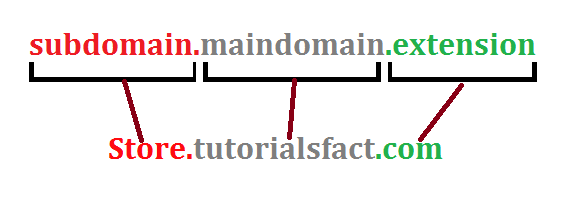 Structure of Subdomain in Hindi